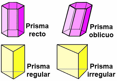 Clasificación de prismas