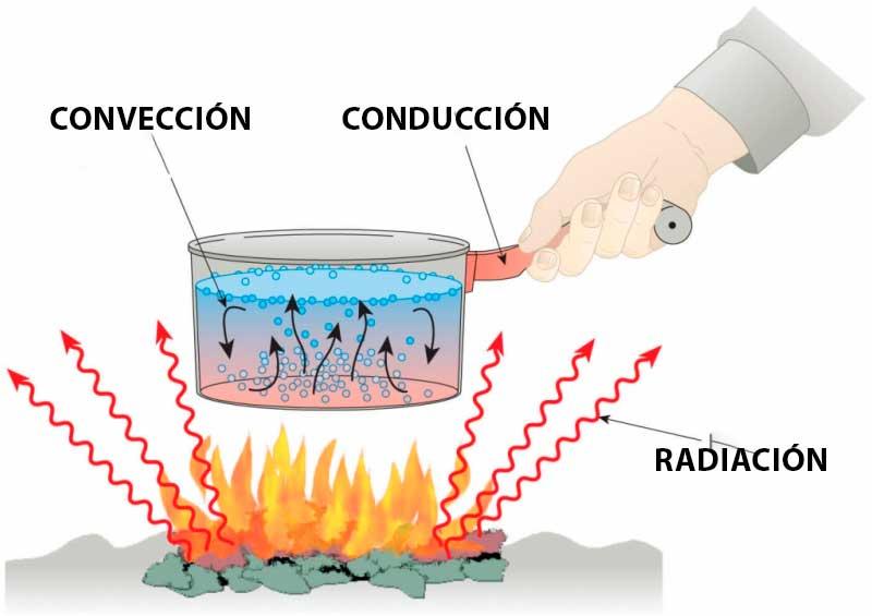 Propagación de calor