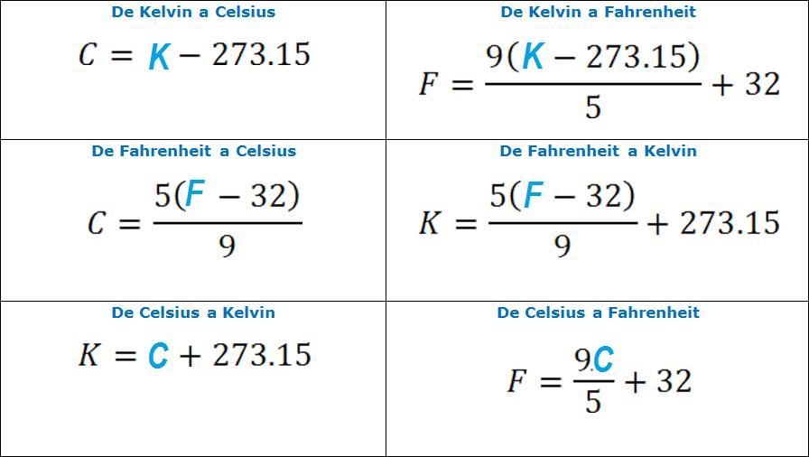 fórmulas de conversión Celsius, Kelvin y Fahrenheit