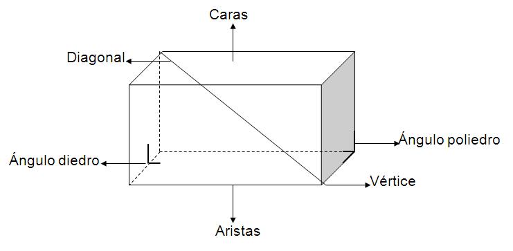 prisma y sus elementos