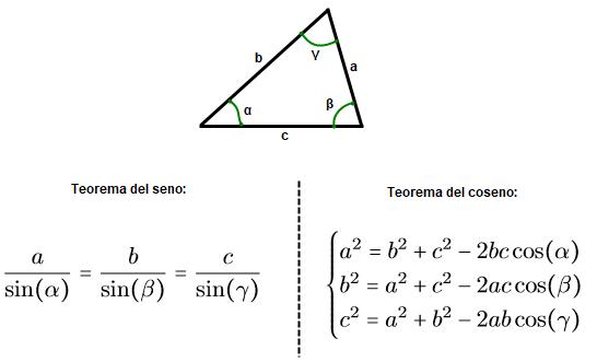 teorema del coseno y seno